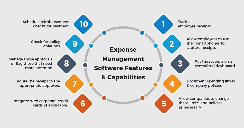 Expense Management Features