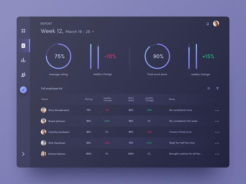 Employee Performance Tracking