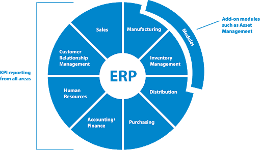Benefits Of Integrated ERP System