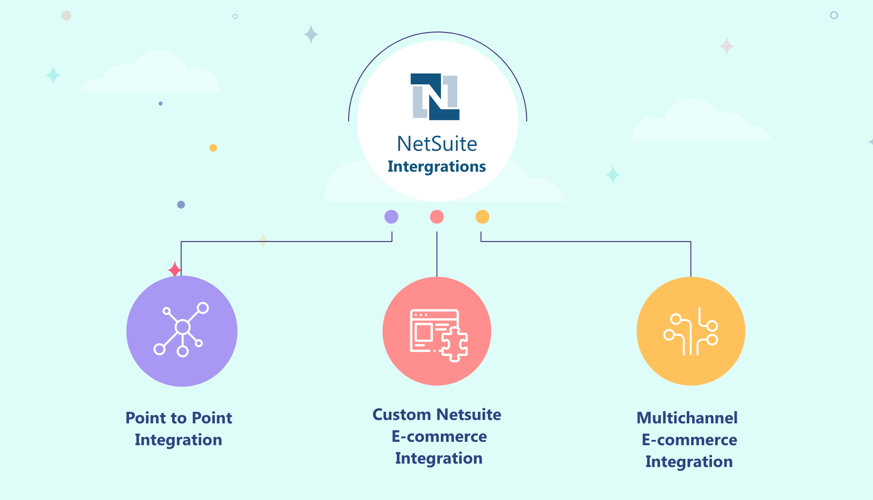 Different Types Of NetSuite and eCommerce Integration