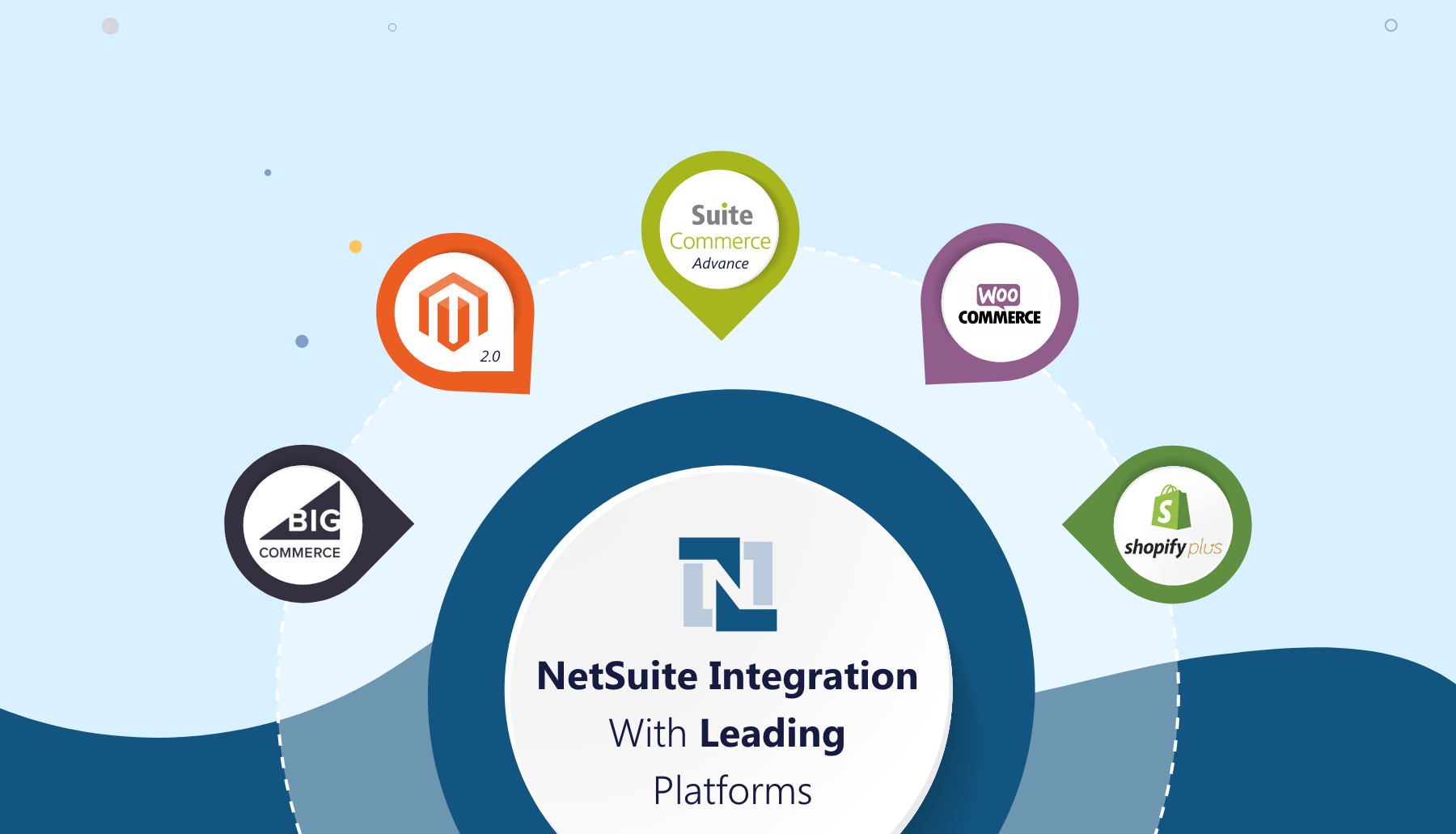 Platforms Integrated With NetSuite