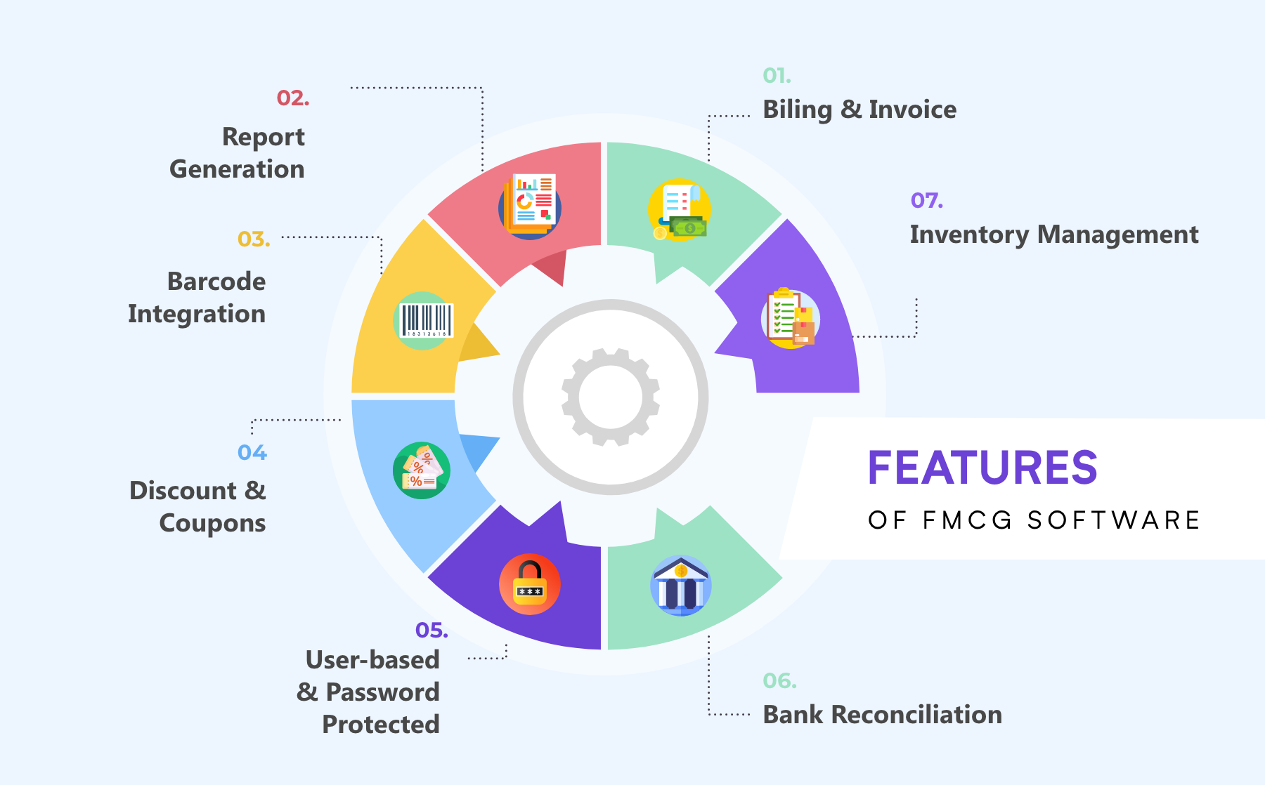 Features Of FMCG Software