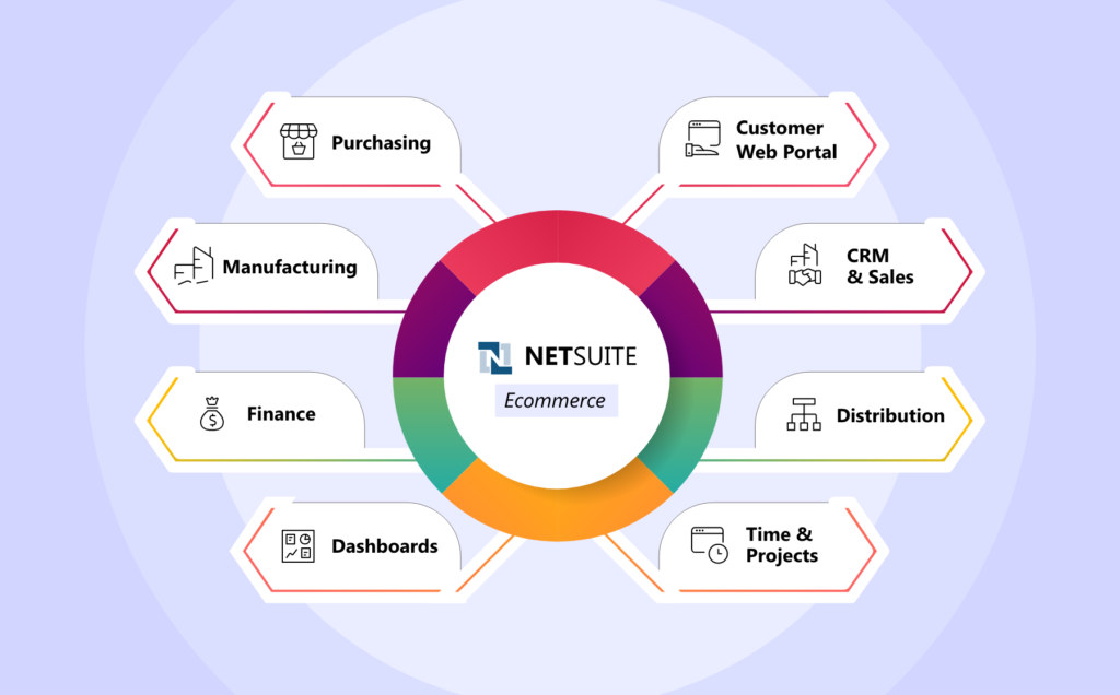 NetSuite Modules Simplify E-Commerce Management