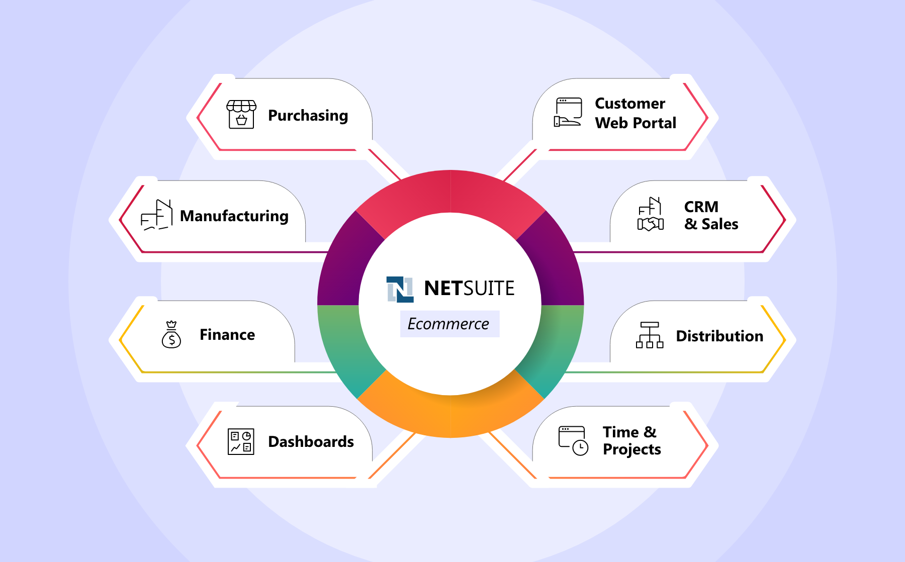 NetSuite eCommerce Integration Benefits