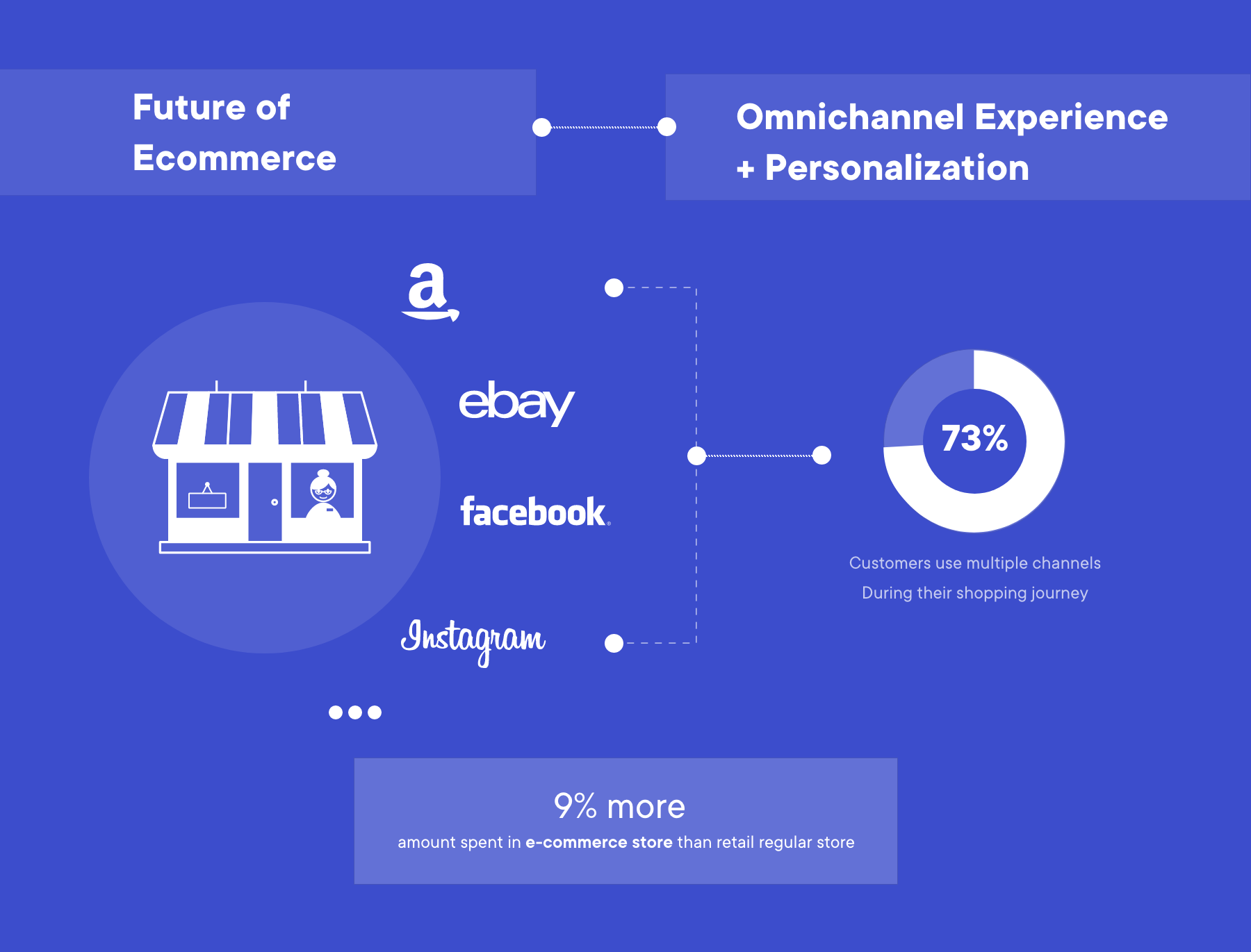 ecommerce omnichannel experience