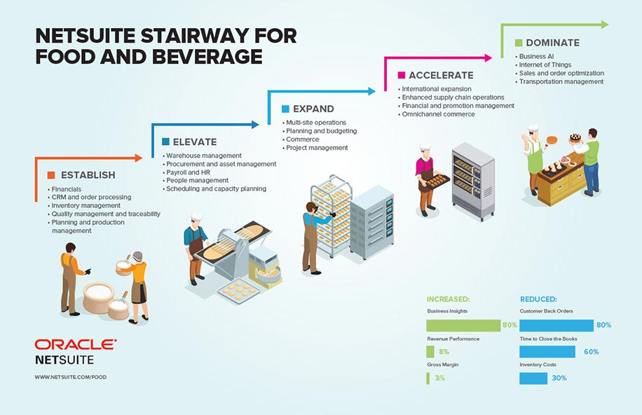 SuiteSuccess for Food and Beverage Companies