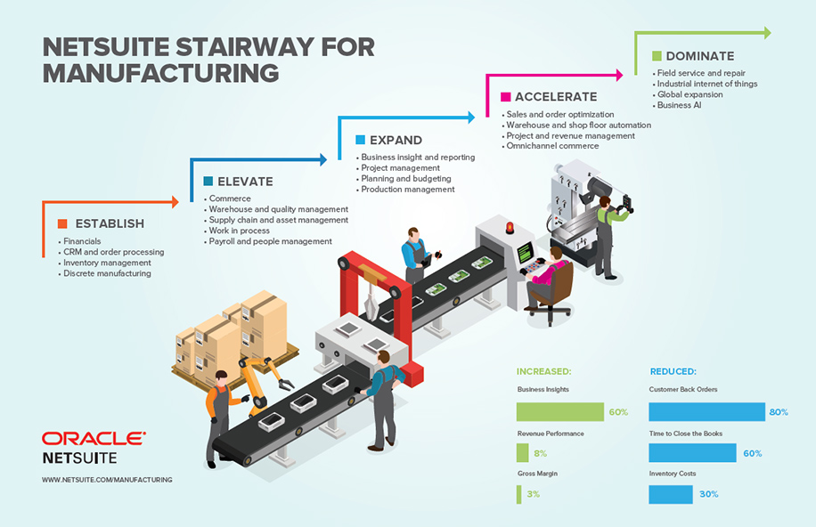 SuiteSuccess For The Manufacturing And Distribution Industry