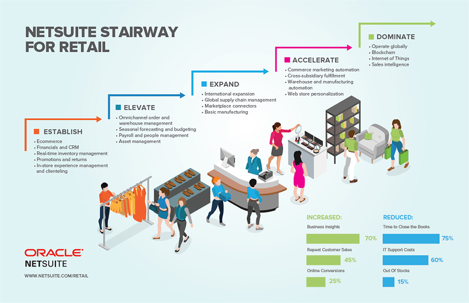 NetSuite SuiteSuccess for Retail Industry