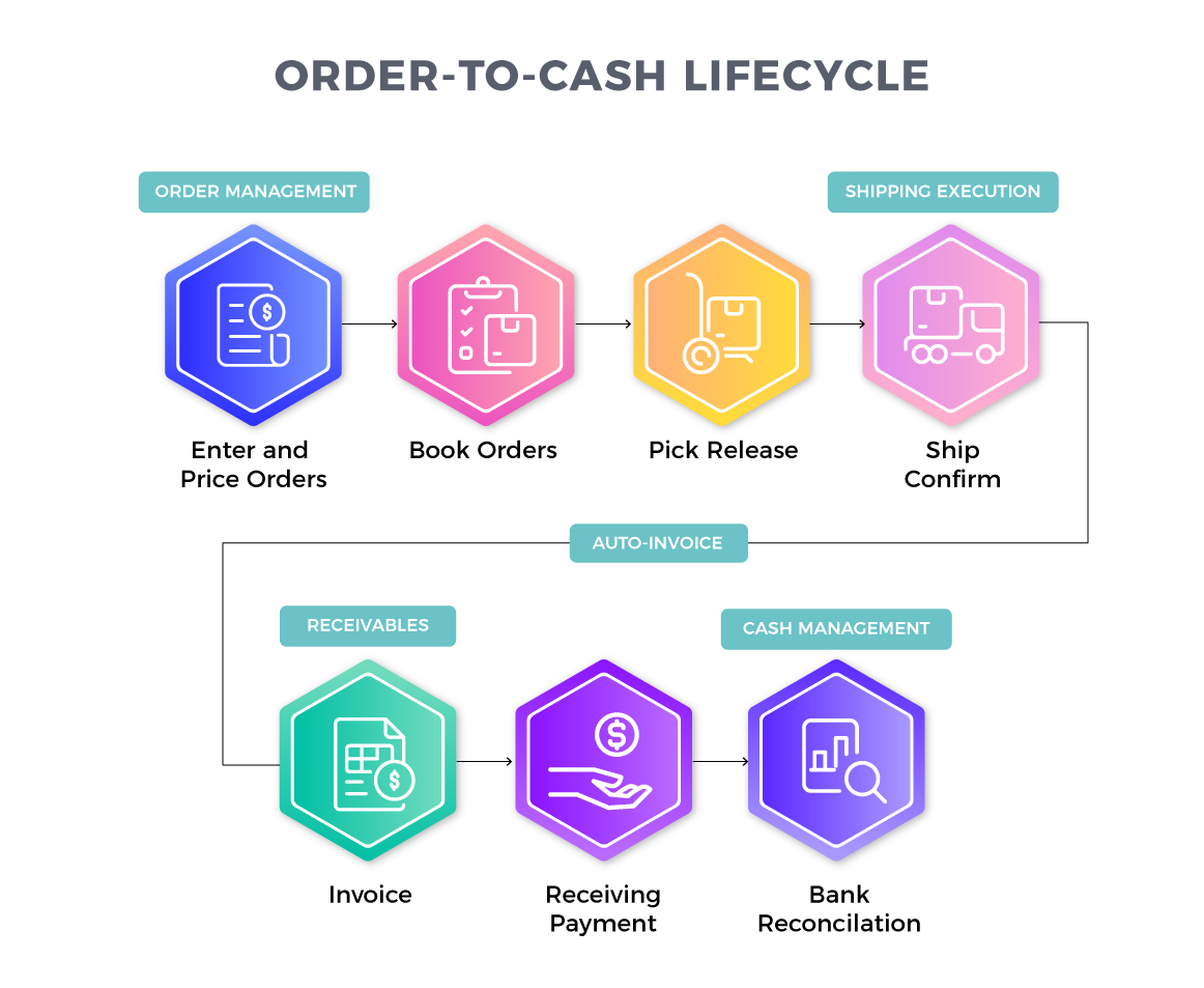 Order To Cash Lifecycle