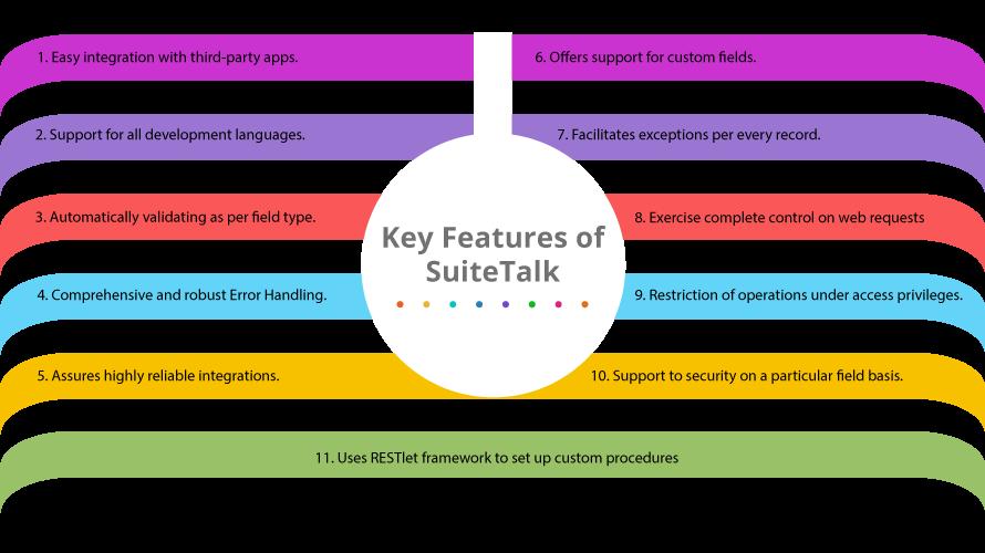 key features of the SuiteTalk web service