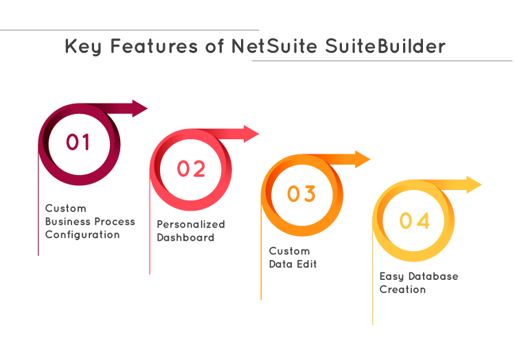Key features of NetSuite Suitebuilder