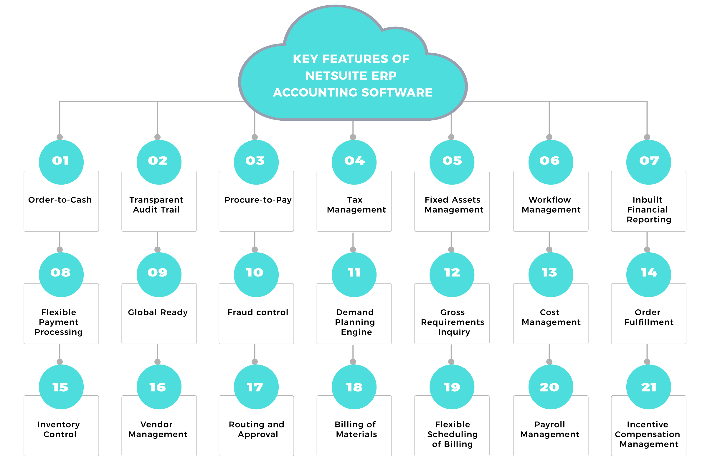 Key features of NetSuite ERP accounting software
