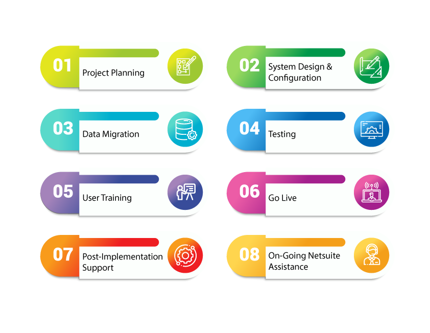 NetSuite Implementation process