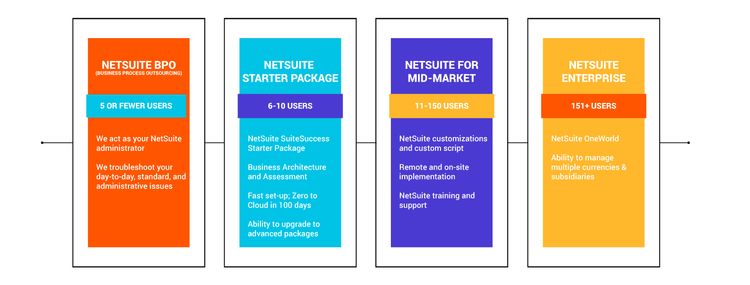 NetSuite Pricing Based On Suite