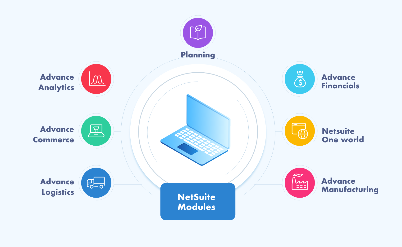 The Leading NetSuite Modules