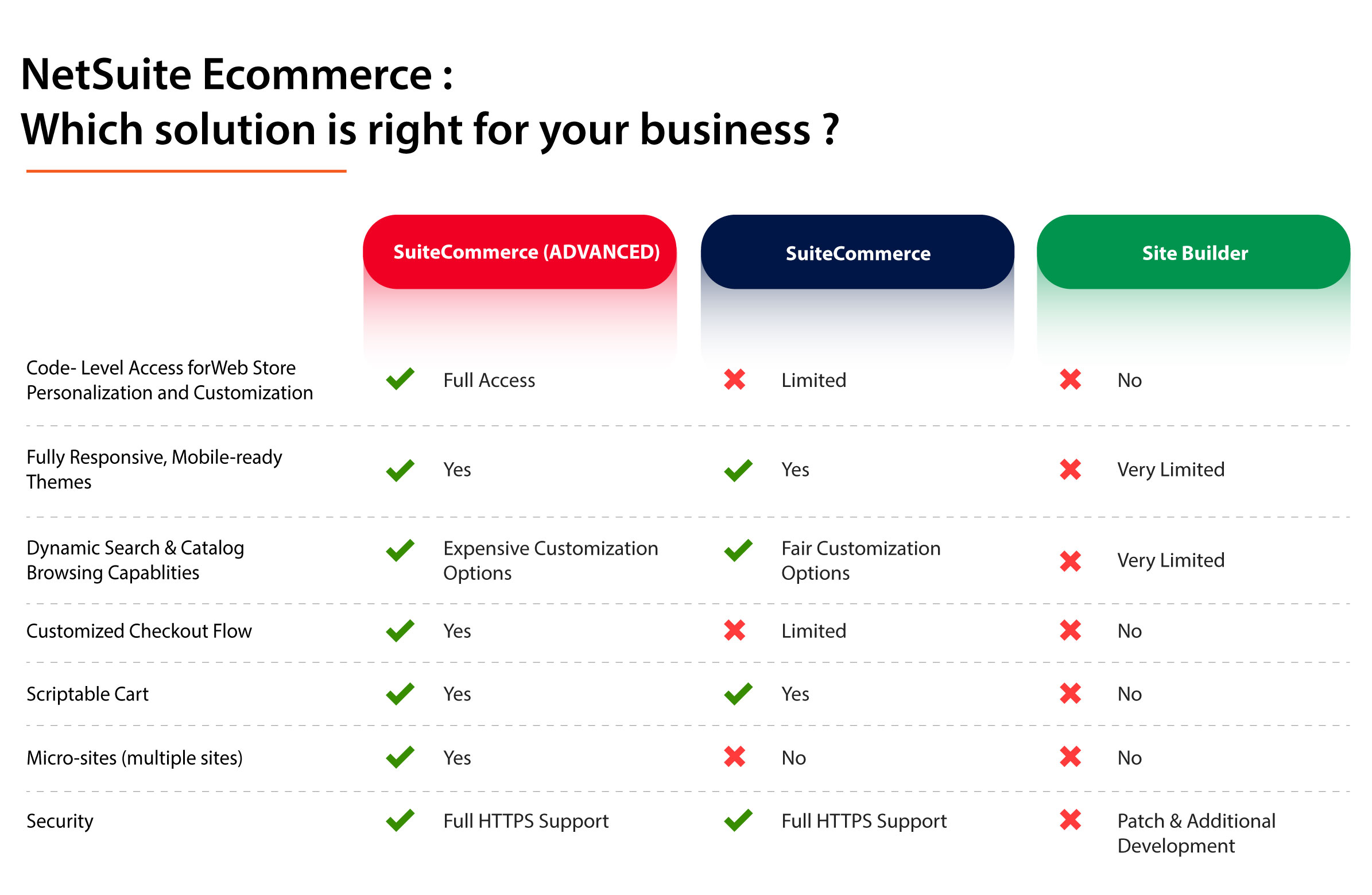 Comparison of Netsuite Ecommerce Options