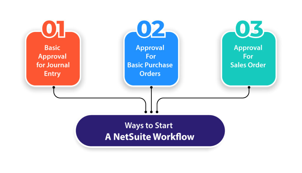 The Various Aspects of Workflows in NetSuite