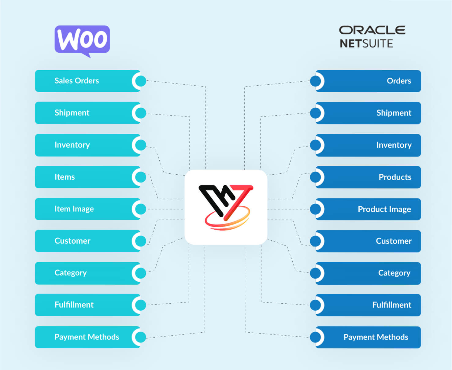 VNMT NetSuite Woocommerce Connector Flow
