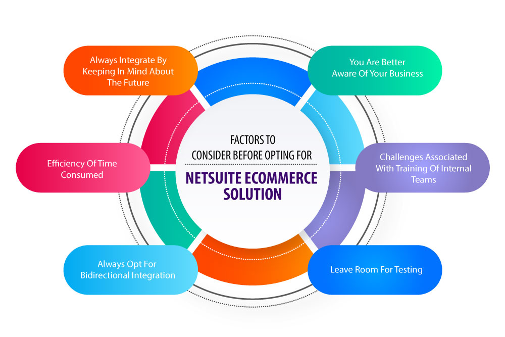 Factors to consider before opting for NetSuite eCommerce Solution