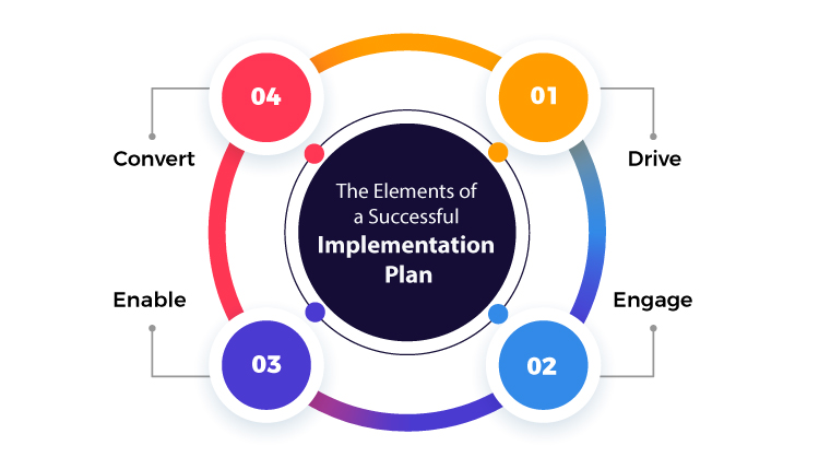 4 elements of a successful system implementation plan