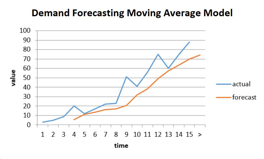 Demand Planning Sales Forecasting Model
