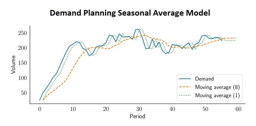 Demand Planning Seasonal Average Model