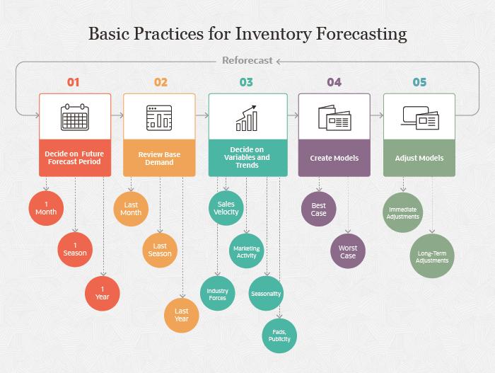 NetSuite Inventory Forecasting Ways