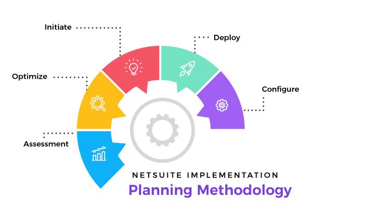 Netsuite implementation planning methodology
