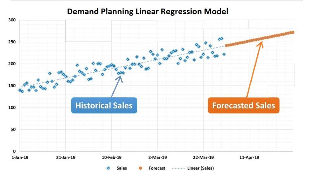 NetSuite Demand Planning Linear Regression Model