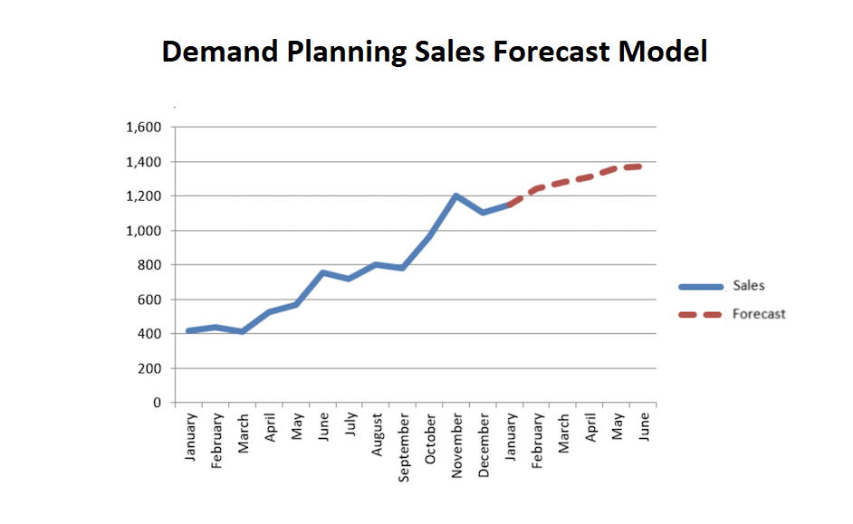 Demand Forecast Moving Average Model