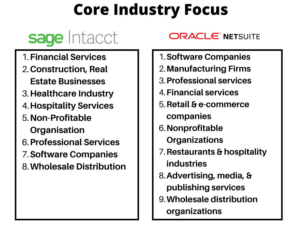 Focused industries by NetSuite & Sage Intacct