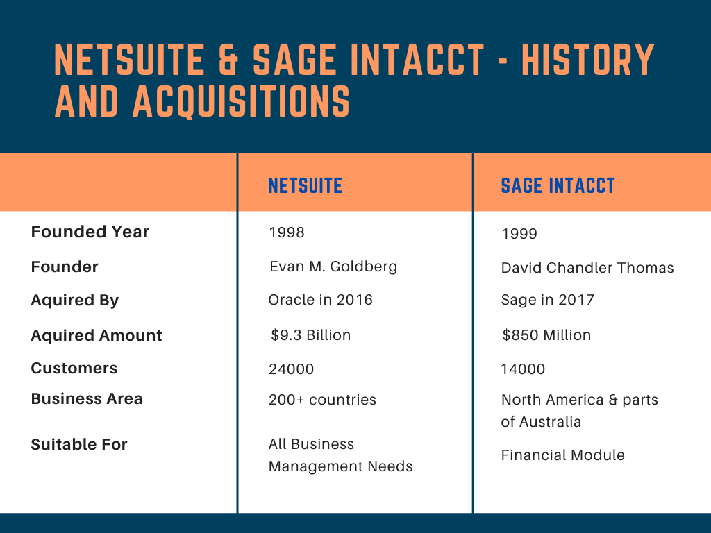 NetSuite and Intacct – History and Acquisitions