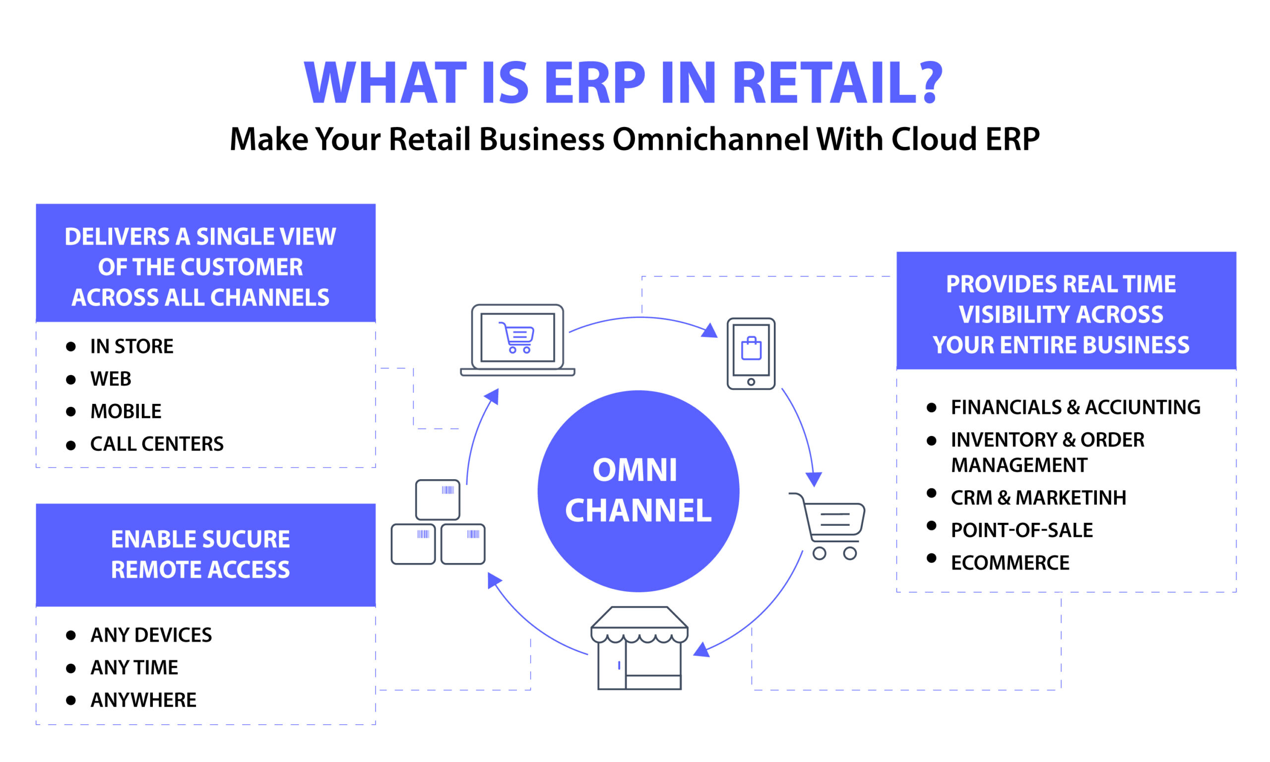 ERP system in Retail industry