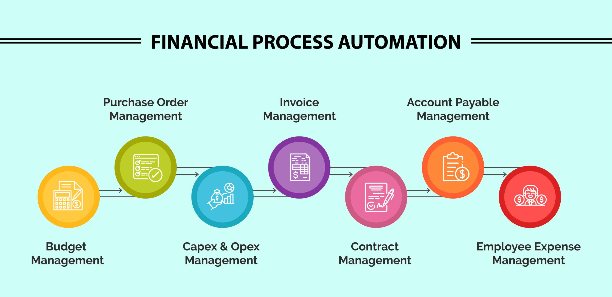 NetSuite Financial Process Automation