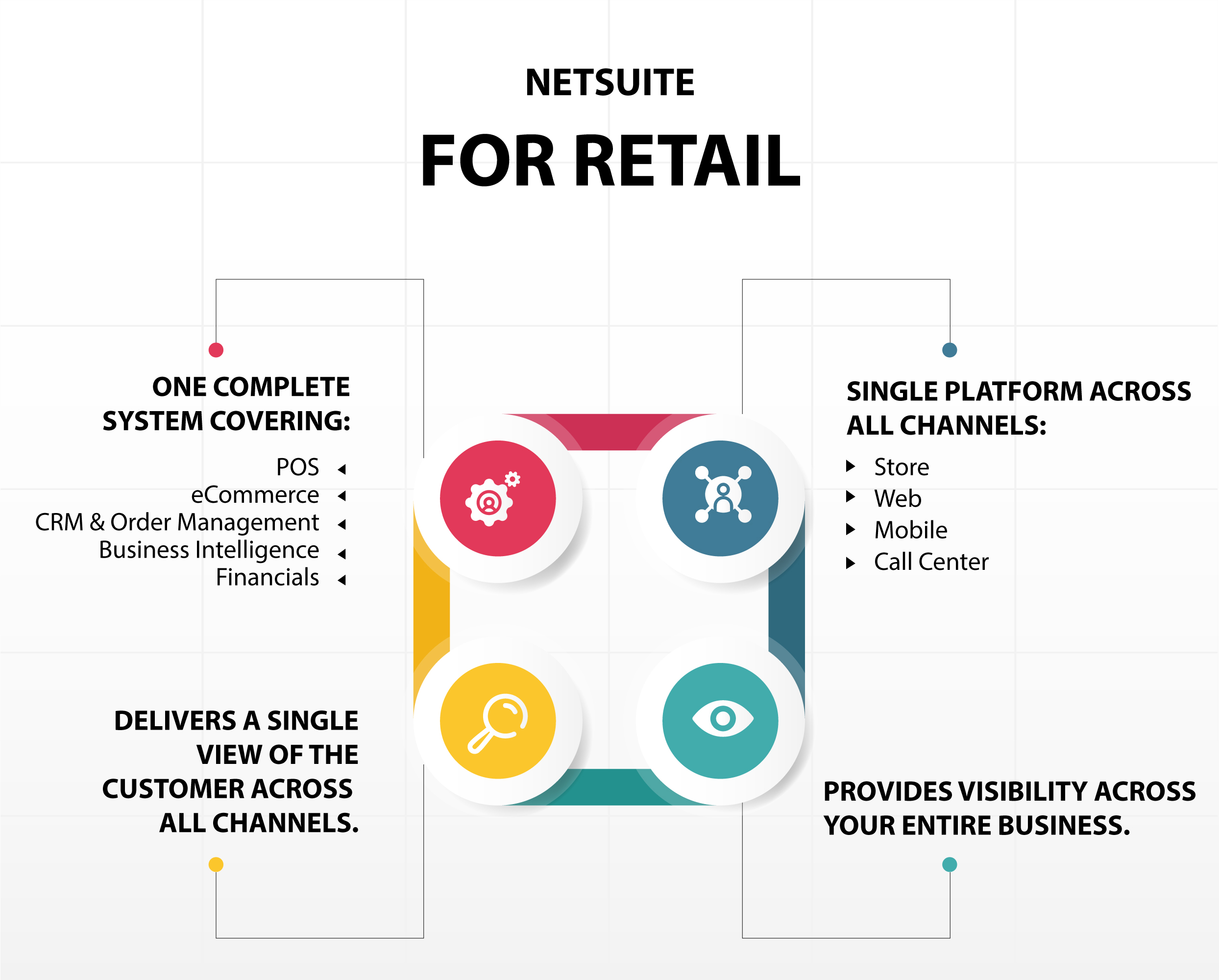 NetSuite Solution For Modern Retailers