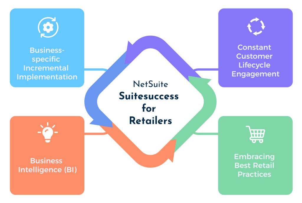 Suitesuccess for retailers