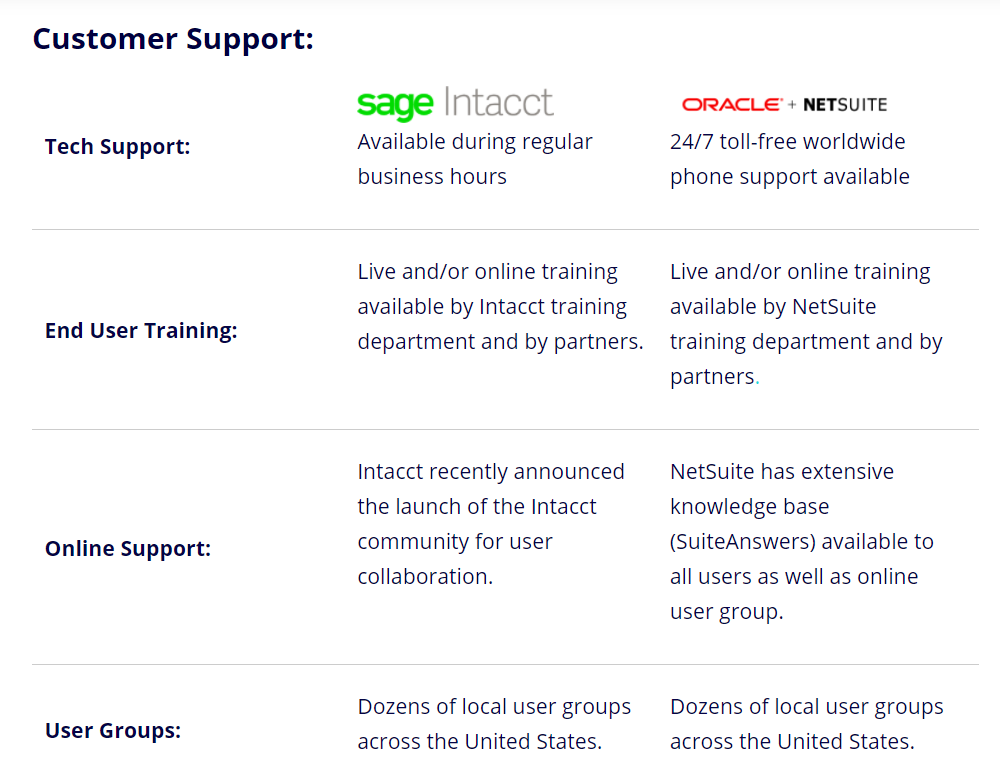 Customer support differences b/w NetSuite and Sage Intacct