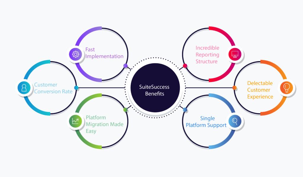NetSuite Suitesuccess Benefits