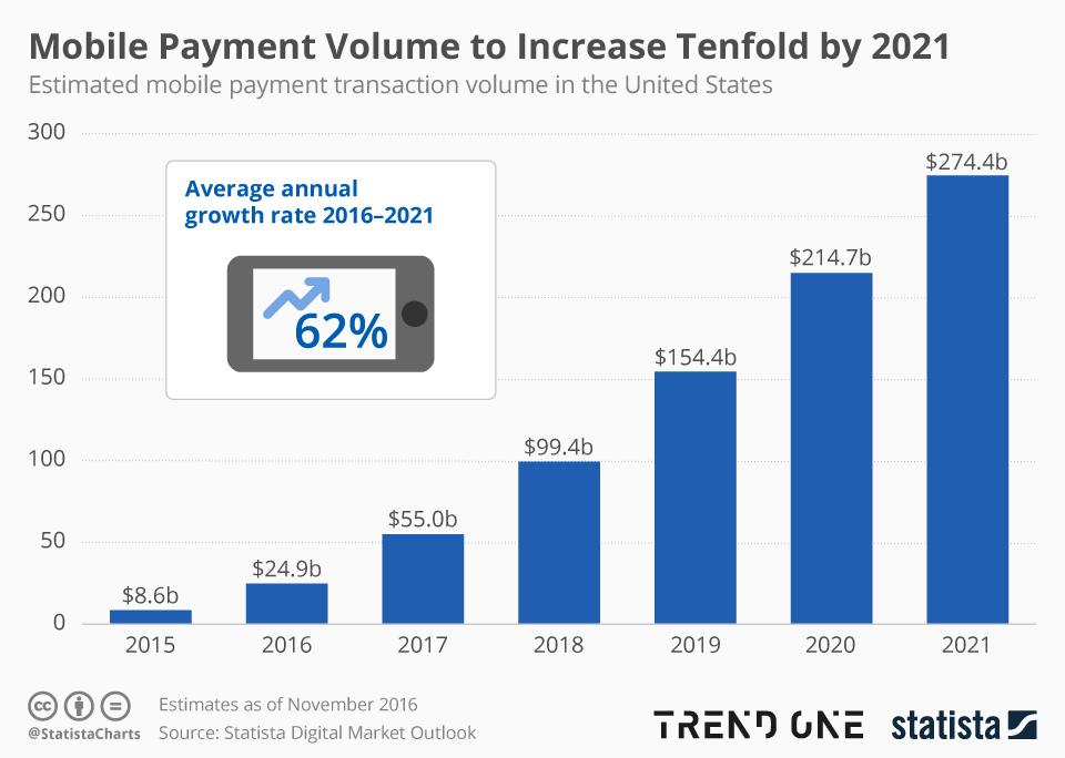 Mobile Payment trend 2021