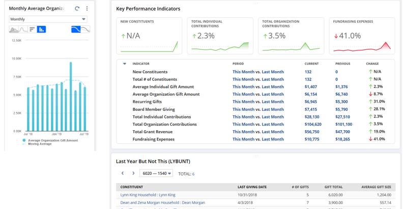 NetSuite 2021.2 Fundraising Technique Customized