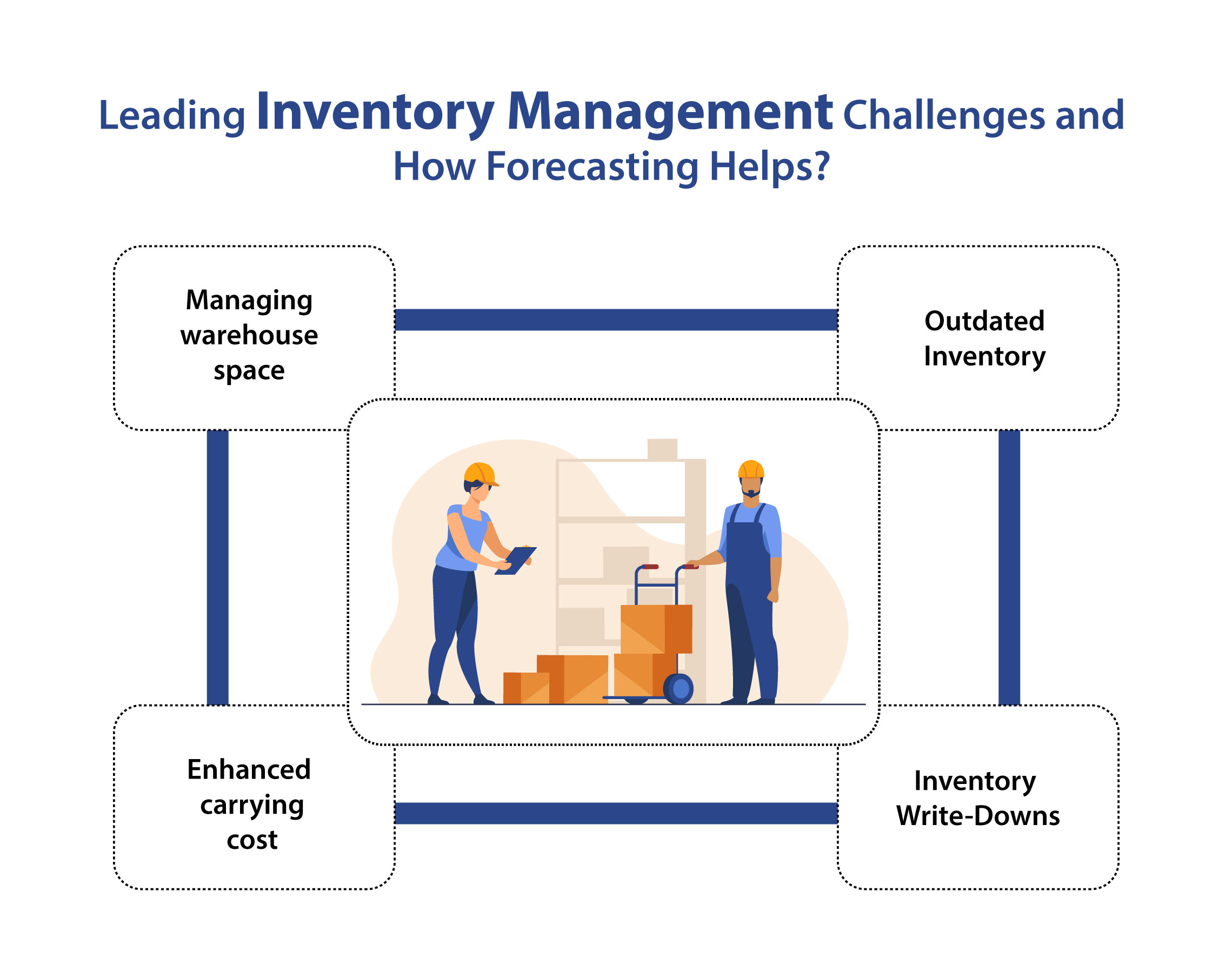 Inventory forecasting challenges