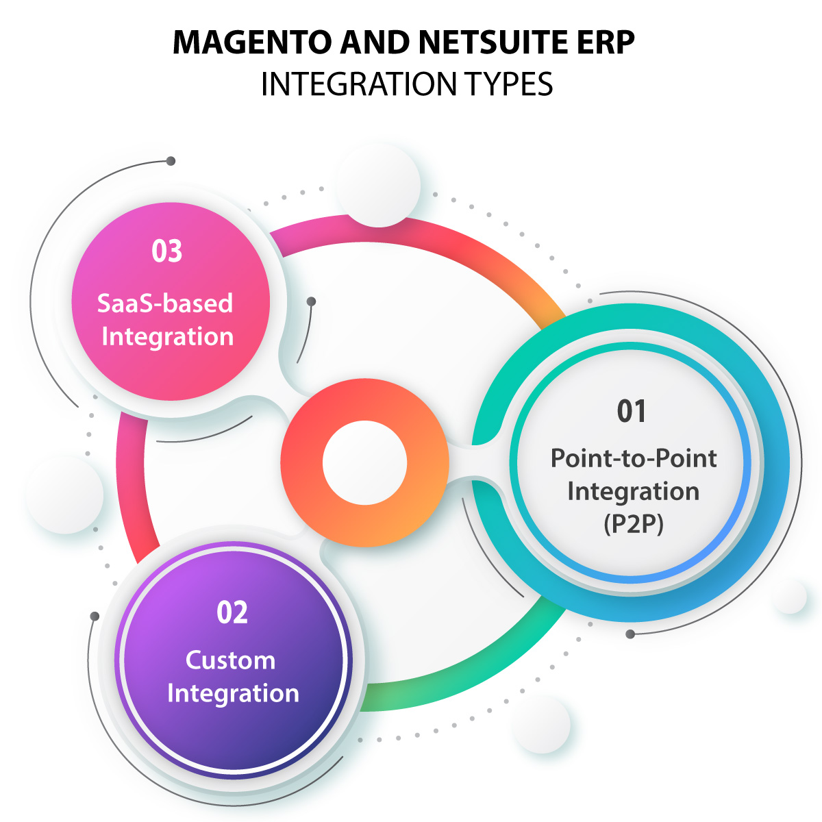 Ways To Integrate Magento and NetSuite ERP