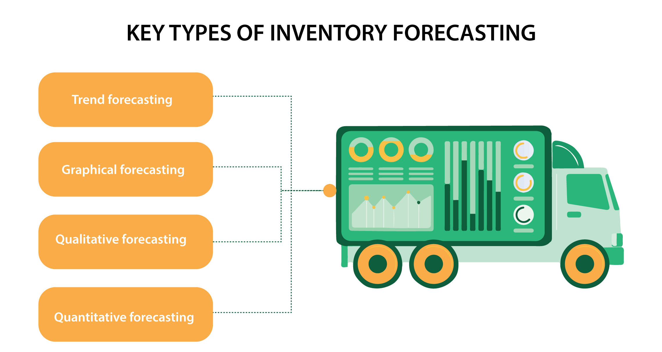 Types Of Inventory Forecasting